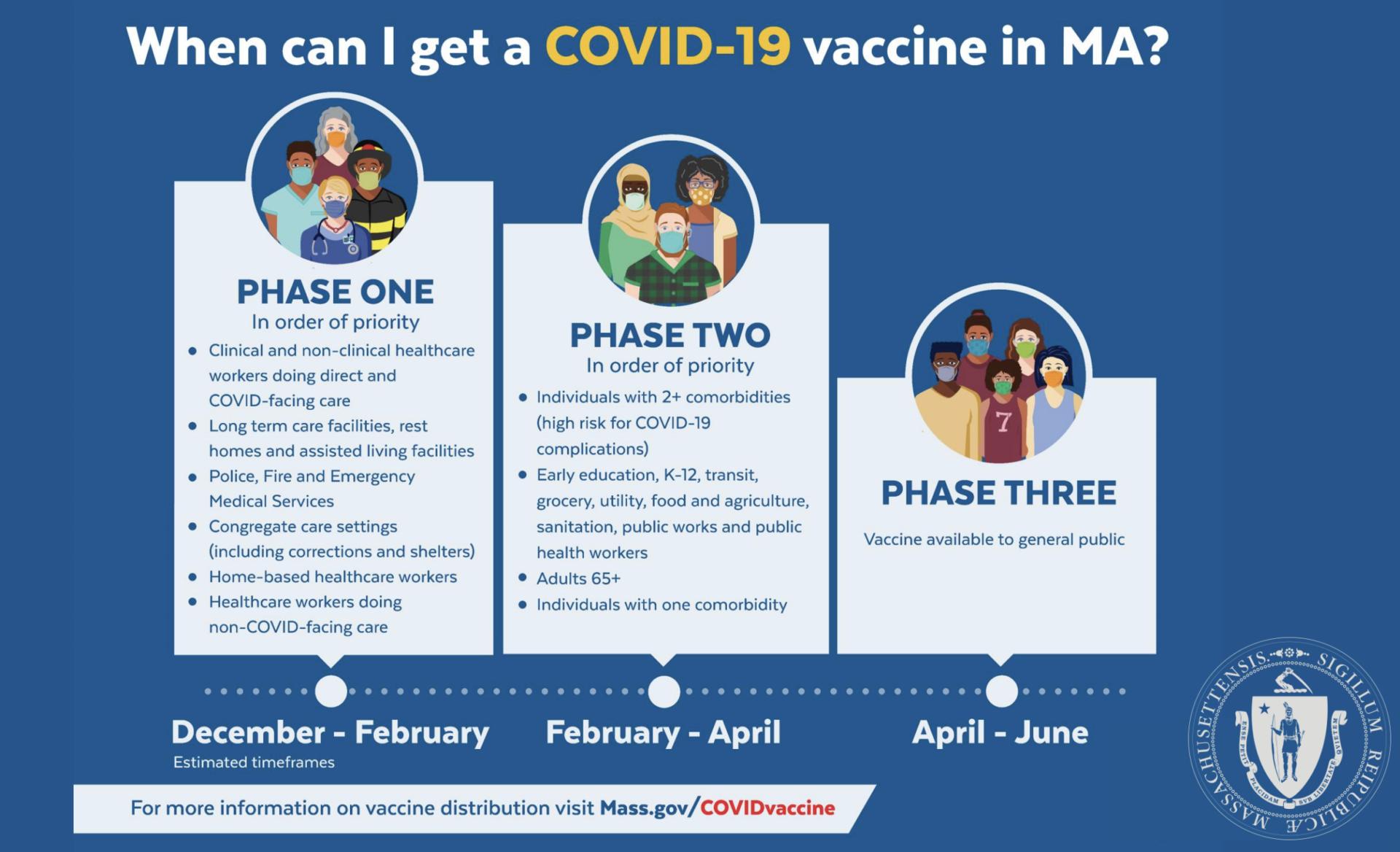 COVID vaccine rollout MA